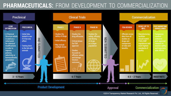 Development to commercialization