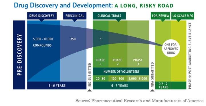 Drug-Development-Failure-and-Success(1)