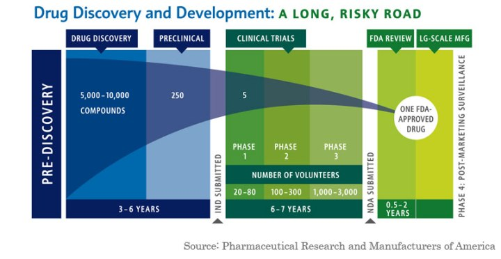 Drug-Development-Failure-and-Success(1)