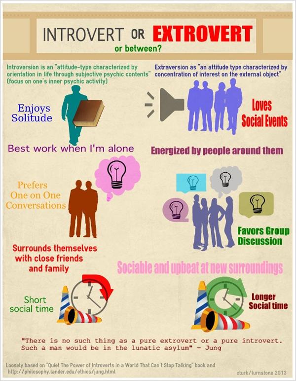 introvert-Vs-extrovert Susan Cain.jpg