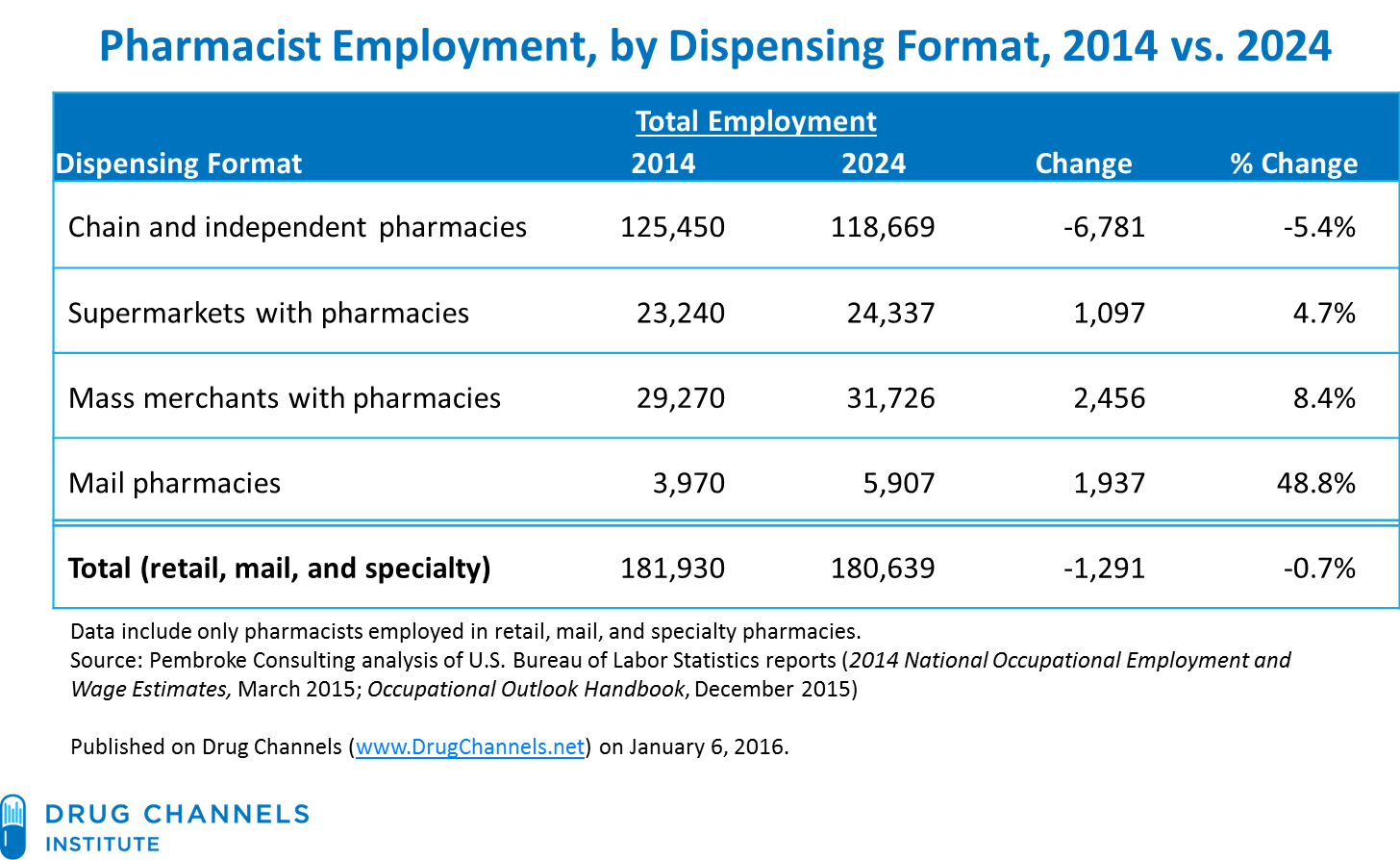 Pharmacist_Employment_by_Dispensing_Format_2014vs2024.png